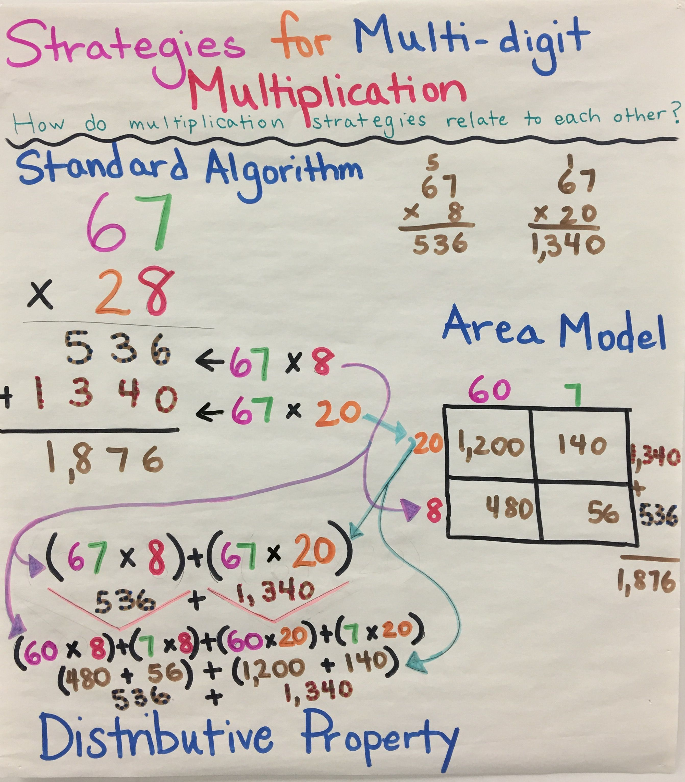 Relationship Between Multi Digit Multiplication Strategies