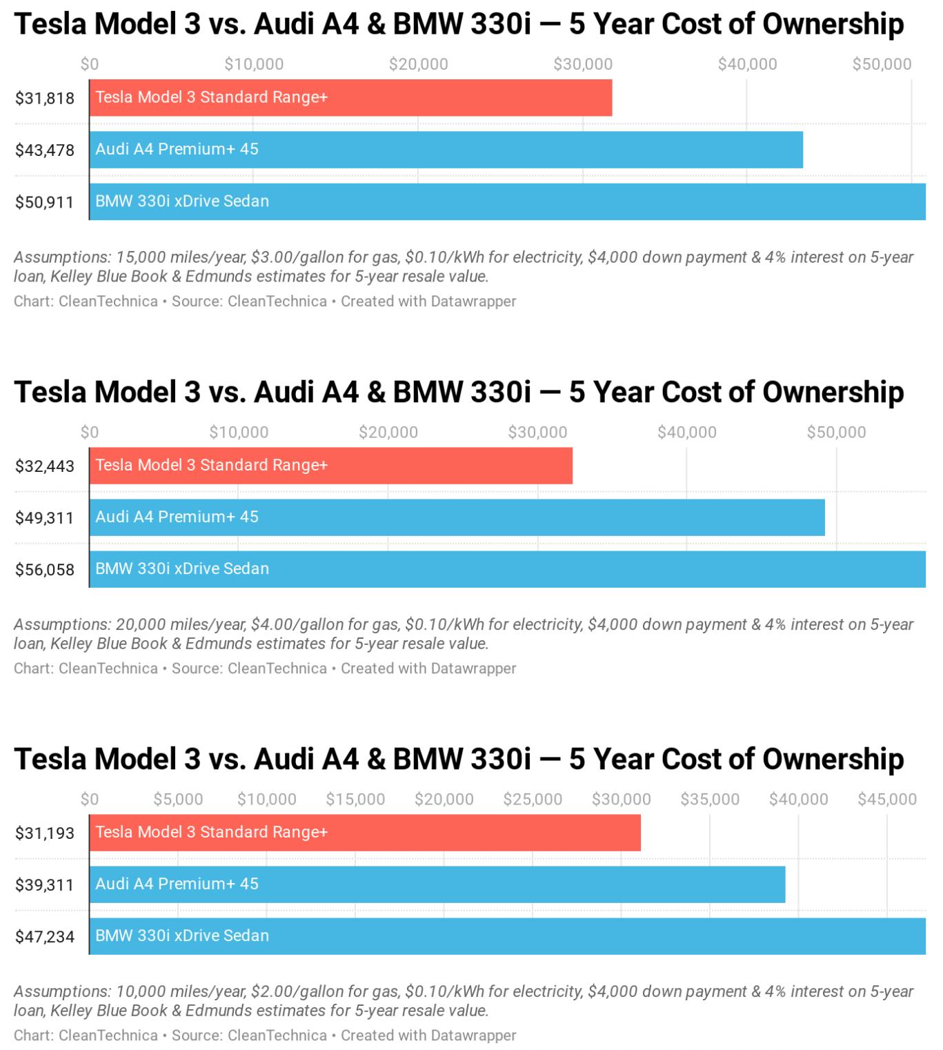 Tesla Model 3 Value Drops 5 5 In 1 Year Bmw 3 Series Value Drops 38 In 1 Year Cleantechnica Tesla Model Tesla Bmw 3 Series