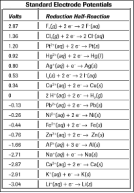 Sulfate Reduction Equation