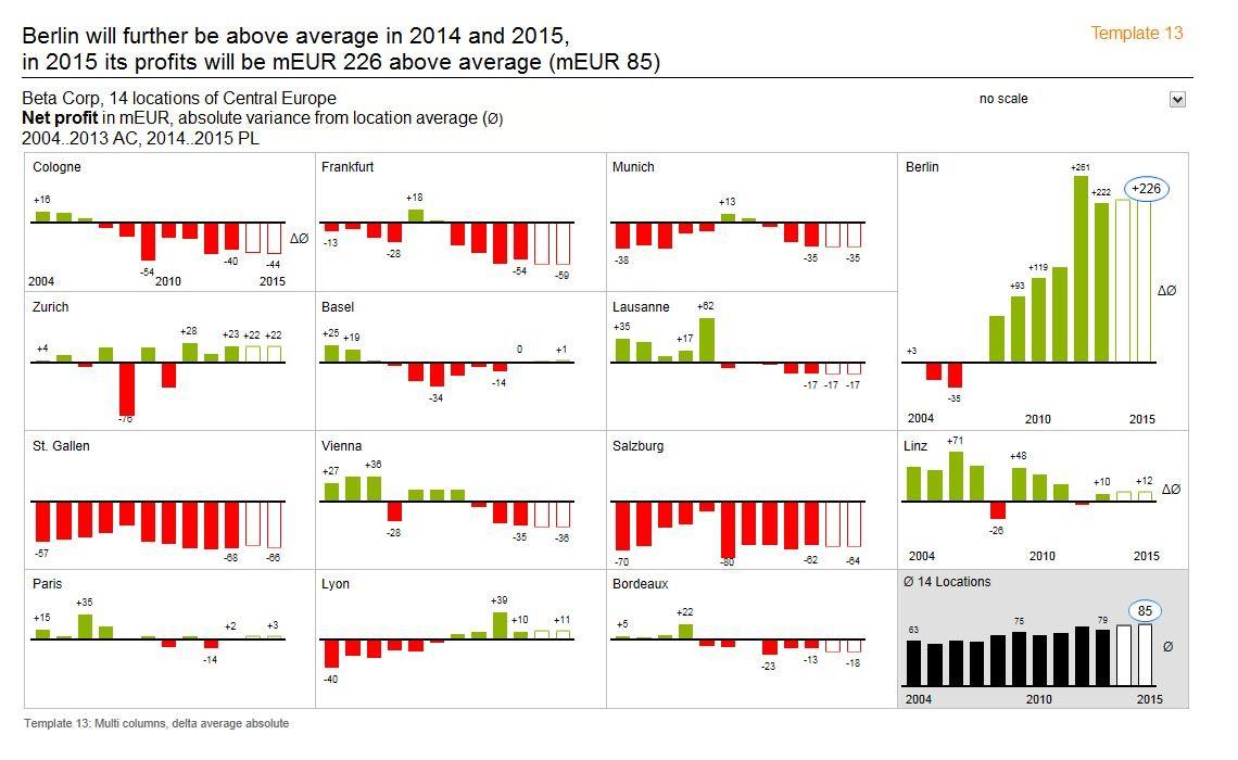 HICHERT  IBCS Standards Improve DecisionMaking   Business Graphics   Decision making     Diagram     Chart