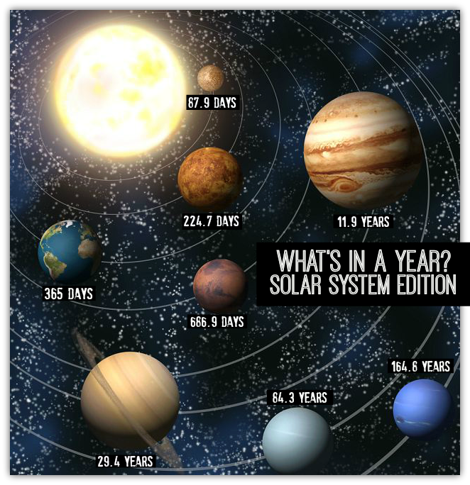 Different Planets Have Different Lengths Of A Year Astronomia 9 Anos Free Your Mind