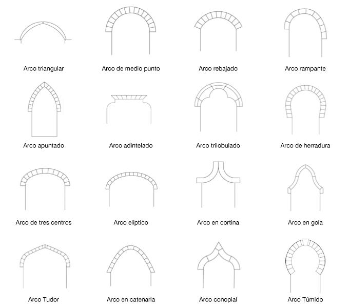 Pin De José Sariñana En Arquitectura Tipos De Arcos Arcos Arquitectura Tipos De Columnas
