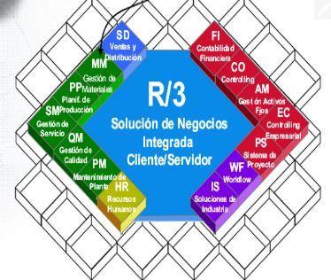 Módulos integrados en SAP | SAP | Inglobalia Solutions IT
