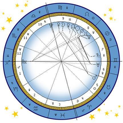 Astrological Birth Chart Wheel Astrological Birth Chart