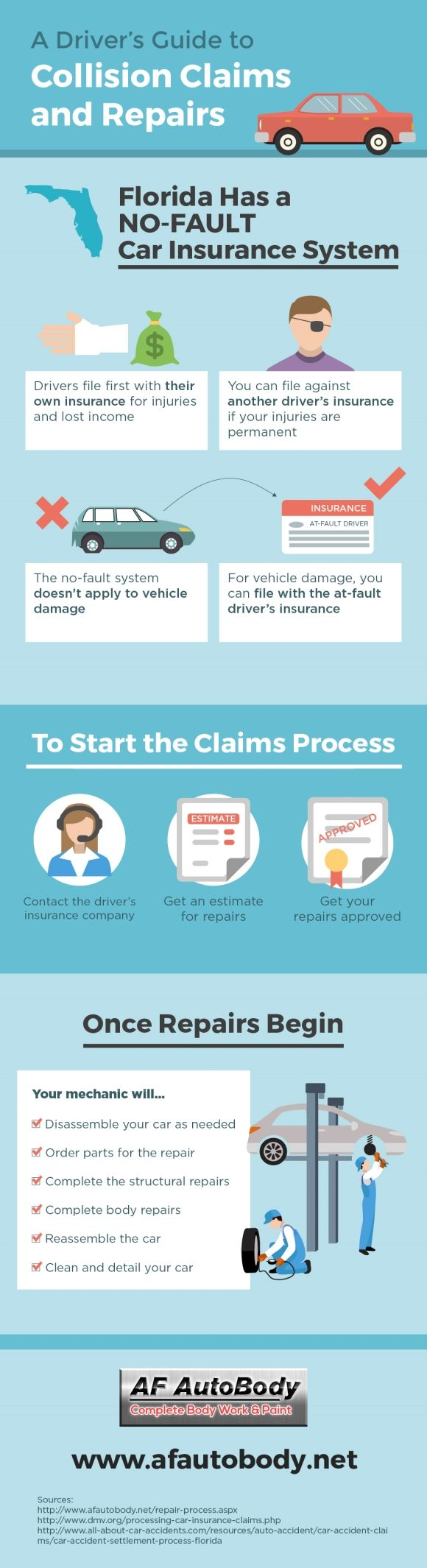Florida has a nofault car insurance system. What does