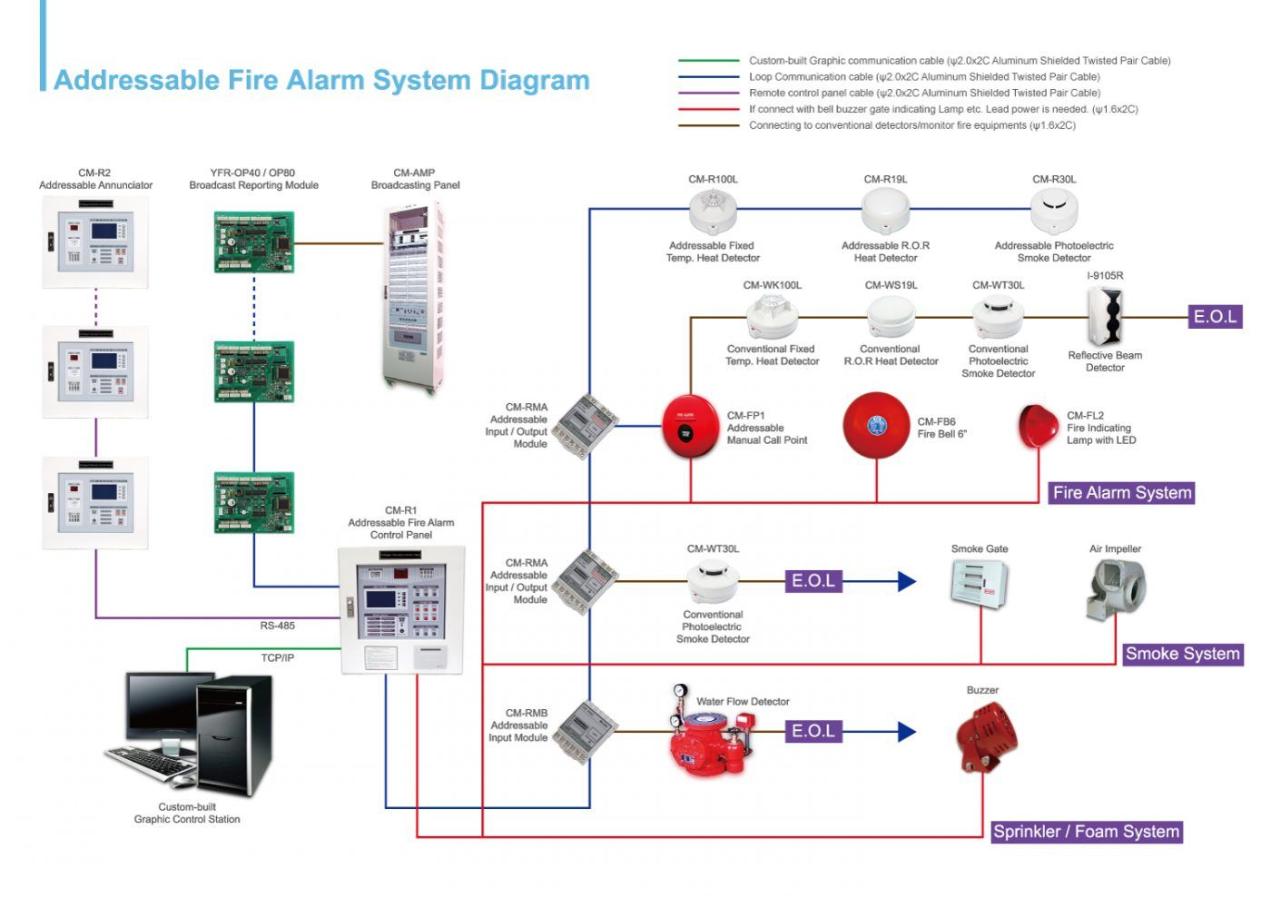Addressable Fire Alarm System Wiring Diagram Download Fire Alarm System Alarm System Fire Alarm
