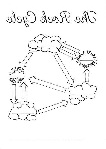 The Amazing Beautiful rock cycle diagram coloring page