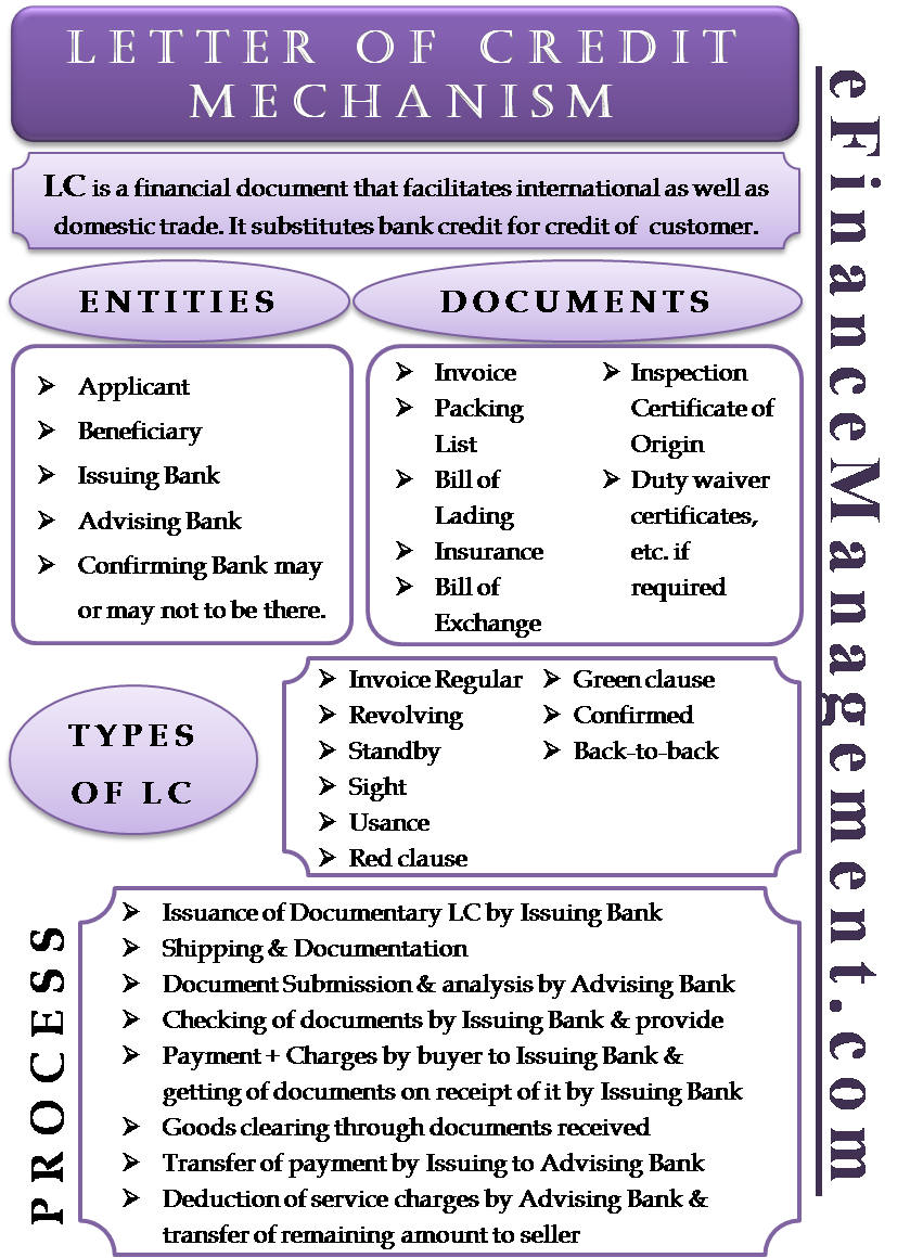 Letter Of Credit Mechanism Meaning Process Types Documents