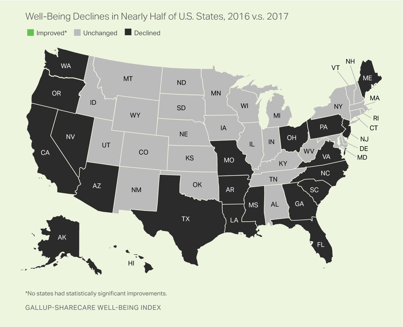 Record 21 States See Decline in Well-Being in 2017 (With ...