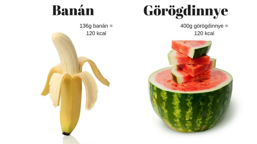 Banán kontra görögdinnye: megdöbbensz, hogy miben mennyi..