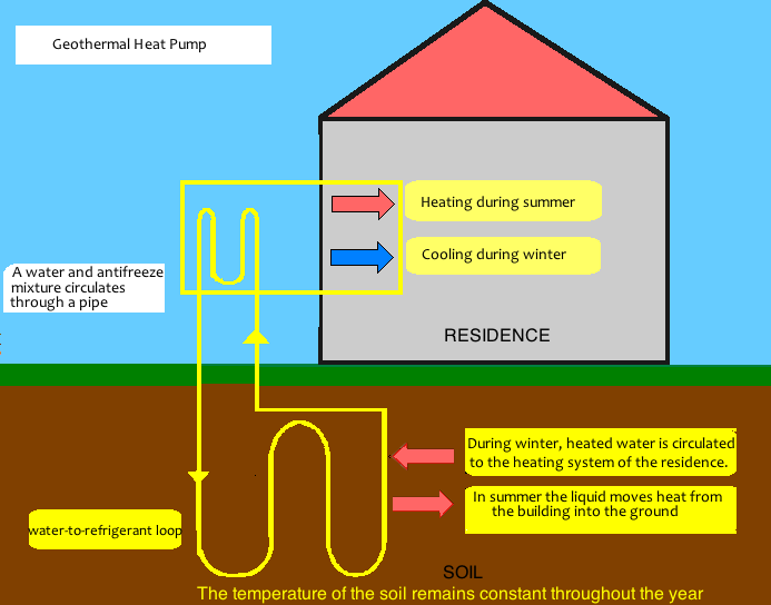 Geothermal Residential Heating And Cooling Is One Of The Greatest Technologies Of Which Few People Have Hear Geothermal Energy Geothermal Geothermal Heat Pumps
