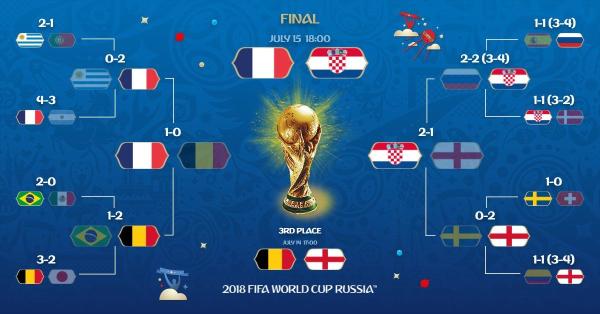 Fifa World Cup On Twitter The 2018 Fifa Worldcupfinal Frenchteam Vs Hns Cff Worldcup World Cup Semi Final Fifa World Cup