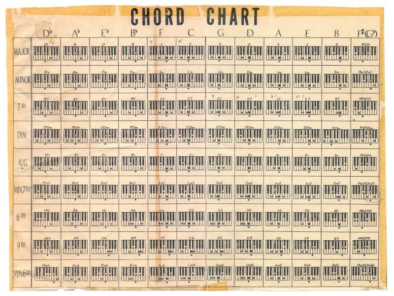 chord-chart-small : piano lessons : Pinterest : Jazz and Piano