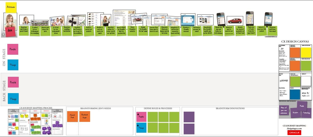 Roll Up Customer Journey Mapping Template | Front End Tools And