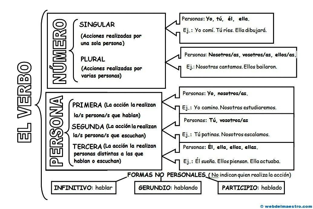 Los Verbos Web Del Maestro Verbos Para Niños Verbos En Espanol Web Del Maestro