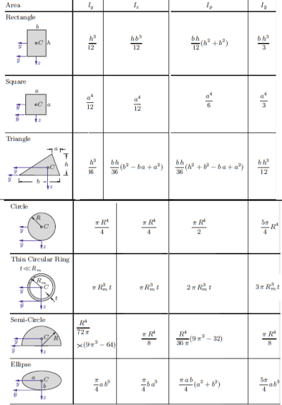 Kinematics How Do You Calculate Materials Engineering Mechanical Engineering Physics Formulas