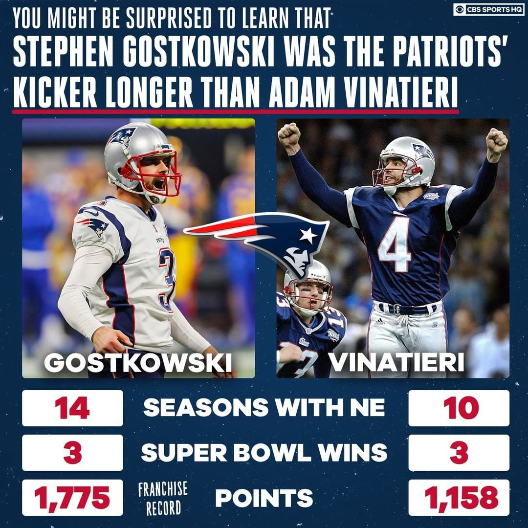 Stephen Gostkowski Has Played An Important Role In New England S Dynasty Cbssports In 2020 New England Patriots Football Patriots Football Alabama Football Roll Tide