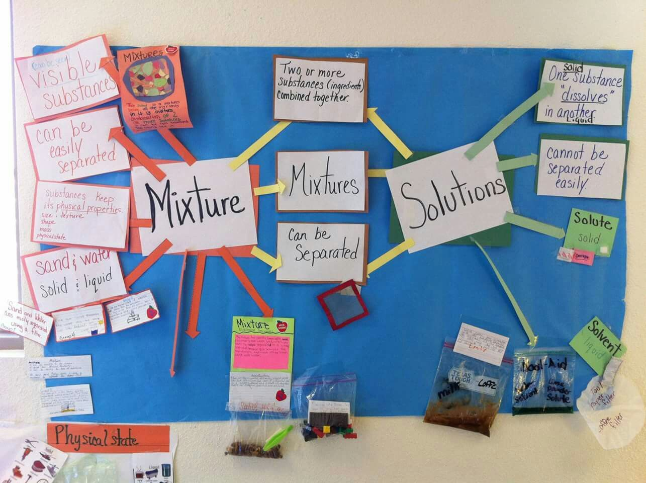 Interactive Word Wall Mixtures And Solutions