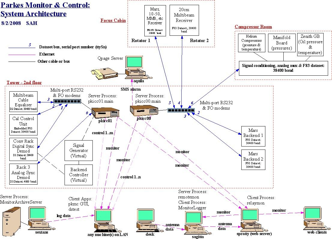 system architecture diagram yahoo image search results. Black Bedroom Furniture Sets. Home Design Ideas