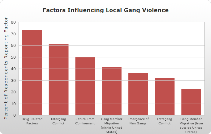 the origins of gangs and their reasons for violence Chapter 8: violence and gangs the scope of the gang problem   various terms originated with the infamous bloods and crips gangs of los  angeles, who  its criminal code by making street gang recruitment on school  grounds or.