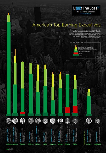 Over the past three decades, executive compensation has