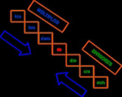 La Longitud Metro Decímetro Centímetro Y Kilómetro Lecciones De Matemáticas Matematicas Tercer Grado Educacion Matematicas