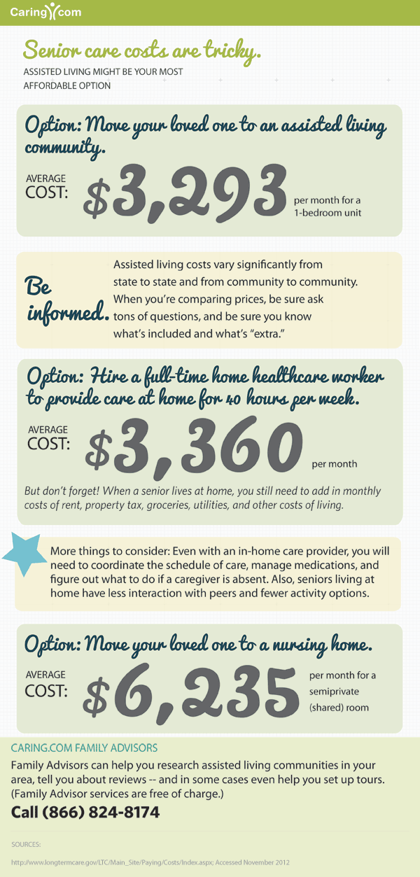 How Much Senior Care Costs