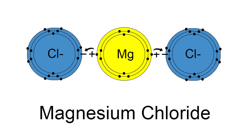 Magnesium chloride molecules pinterest magnesium chloride ccuart Image collections