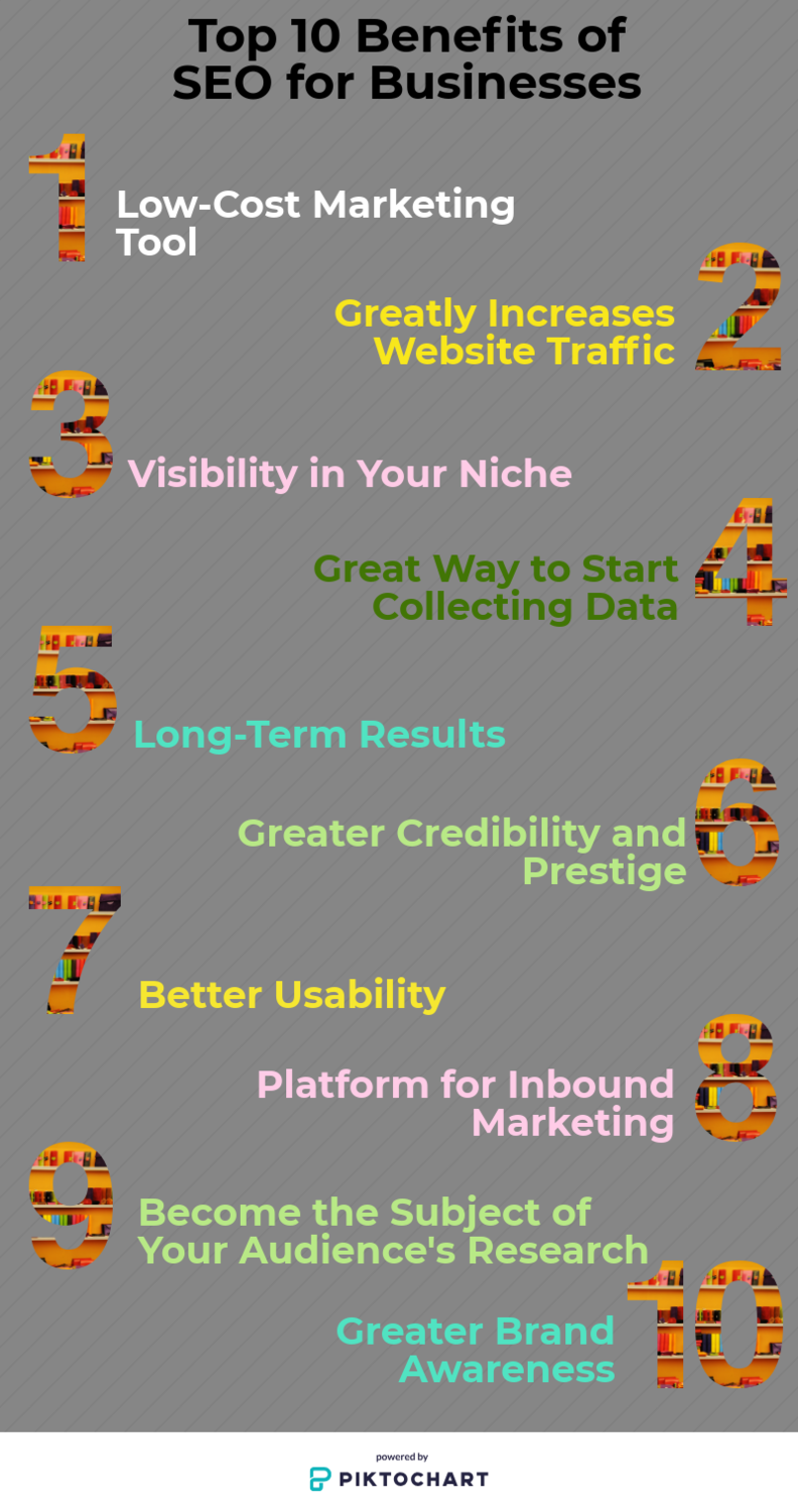 Top 10 Benefits Of Seo For Businesses Web Design Course Digital Marketing Training Basic Programming
