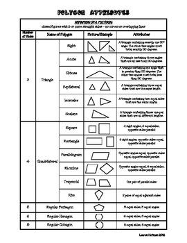 polygon attributes common core aligned teaching math teaching math homeschool math year. Black Bedroom Furniture Sets. Home Design Ideas