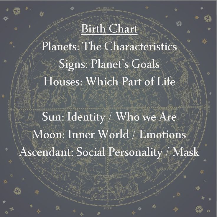 Birth chart meanings astrology numerologyandastrology