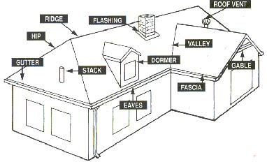 Roof parts drawing roof pinterest commercial and house for Roof type names