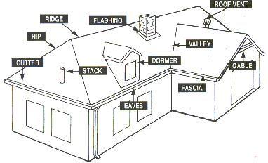 roof parts drawing roof pinterest exterior. Black Bedroom Furniture Sets. Home Design Ideas