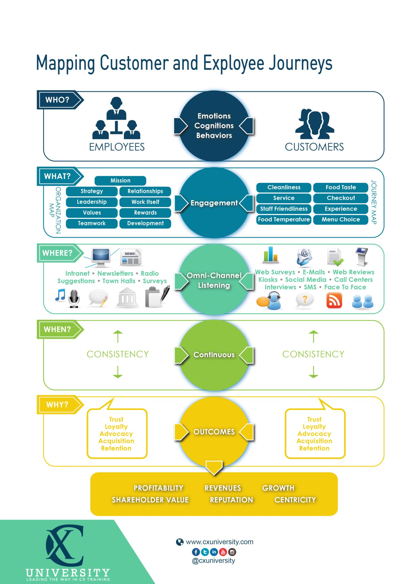 Mapping Journeys Infographic Customer Journey Mapping Customer Experience Mapping Journey Mapping Voice of the customer template
