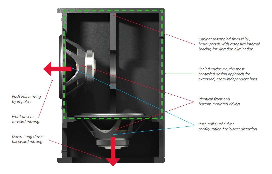 Resultado De Imagen De Isobaric Subwoofer Box Design Diy