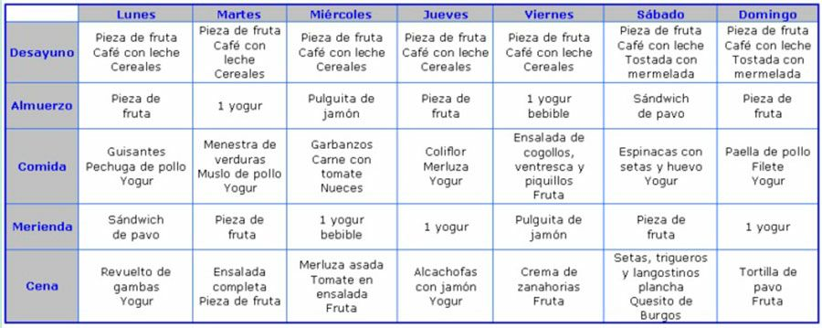 Calorías semanales vs calorías diarias