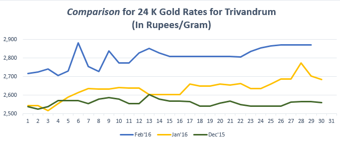 Gold Rate In Trivandrum Today Gold Price In Trivandrum 15 Mar 2016 Bankbazaar Gold Rate Gold Price Today Gold Price