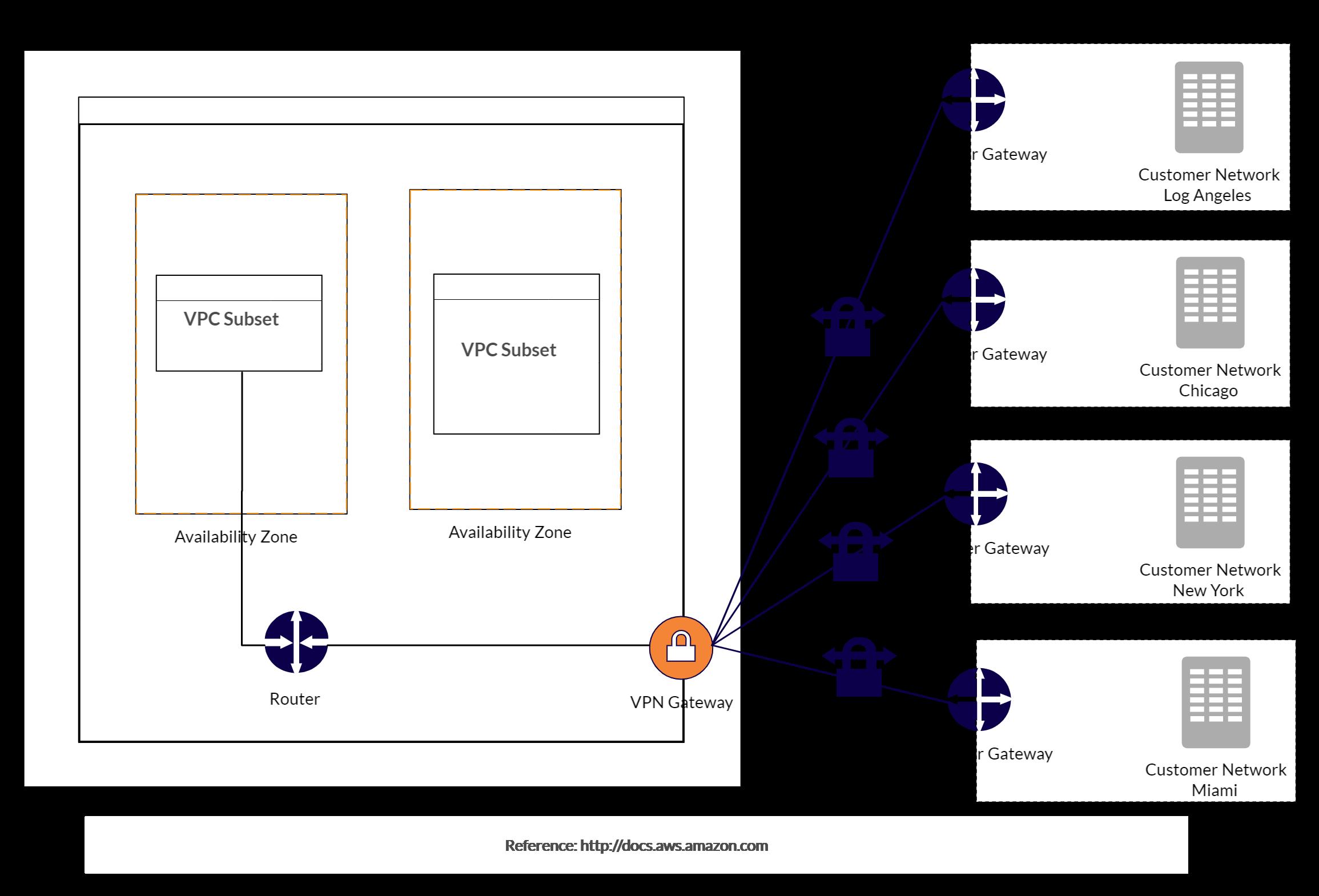 7b5e3c13a9578c61736c2046d1eba669 - How To Setup A Vpn Between Two Sites