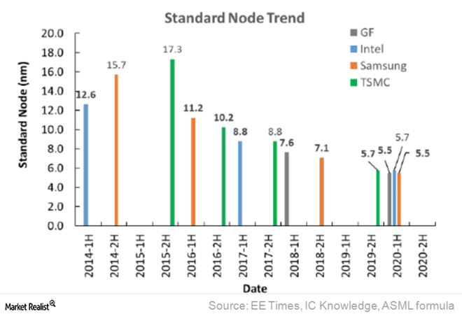 Could Intel's 10nm Node Face Another Delay? / samsung tsmc