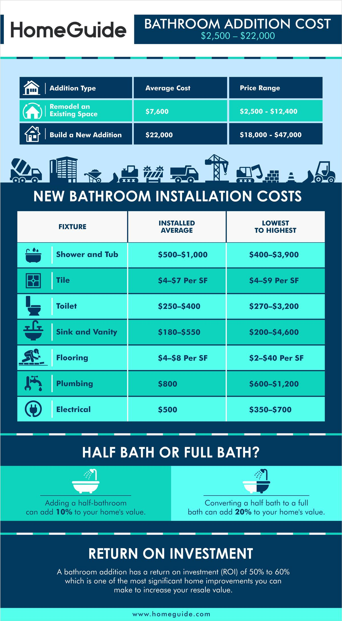 Cost To Add A Bathroom Chart Infographic In 2020 Add A Bathroom