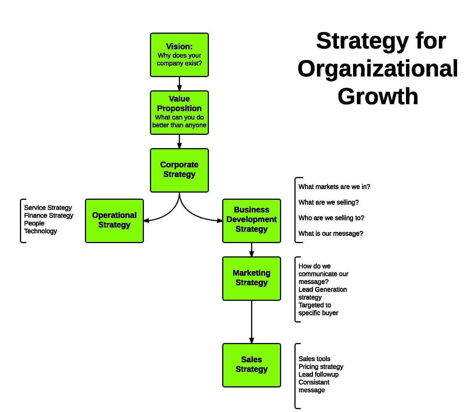 Strategic Planning Bottom Line Coach Strategic