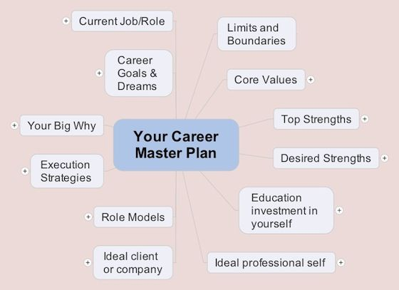 Mind mapping is one powerful tool! #career #careerplan #mindmap - what are your career goals