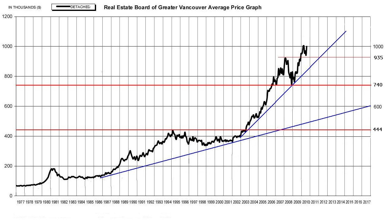 Five Charts Predicting Future Vancouver Housing Prices Chart Technical Analysis Predictions