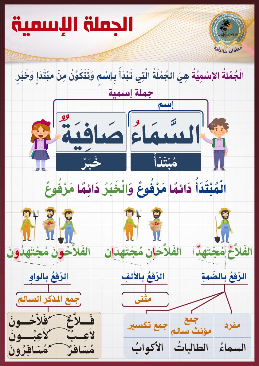 الجملة الإسمي ة Arabic Lessons Learn Arabic Language Learn Arabic Online