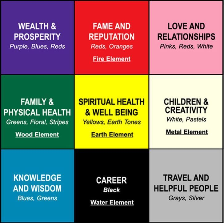 The Bagua Map is your basic tool for Feng-Shui, and it divides - feng shui garten bagua