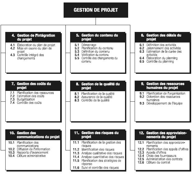Les 9 Domaines De Connaissance De La Gestion De Projet Pmbok Gestion Projet Gestion De Projets Management De Projet