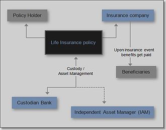 Life Insurance Wikipedia The Free Encyclopedia Life Insurance