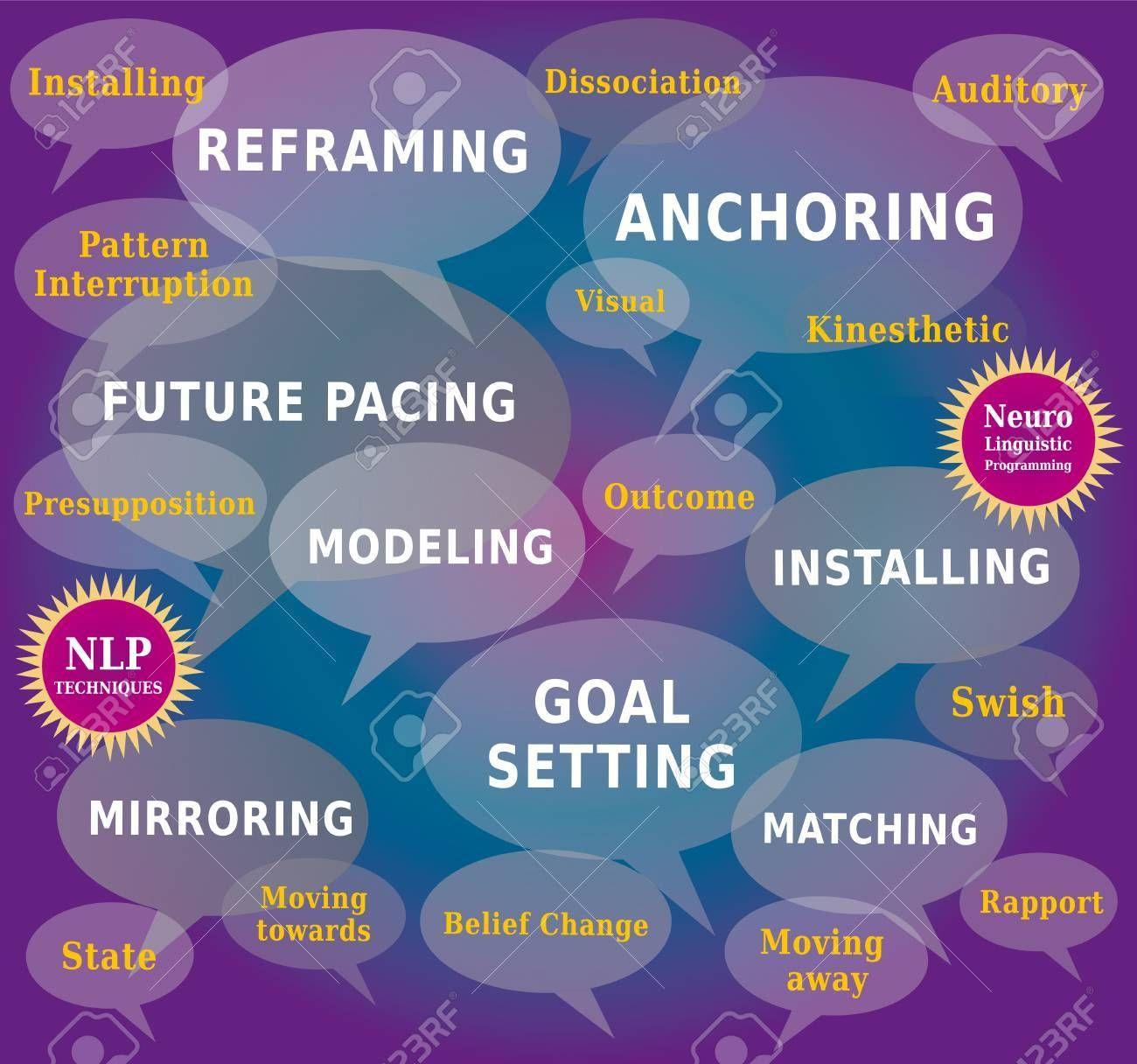 תוצאת תמונה עבור reframing nlp | Nlp techniques ...