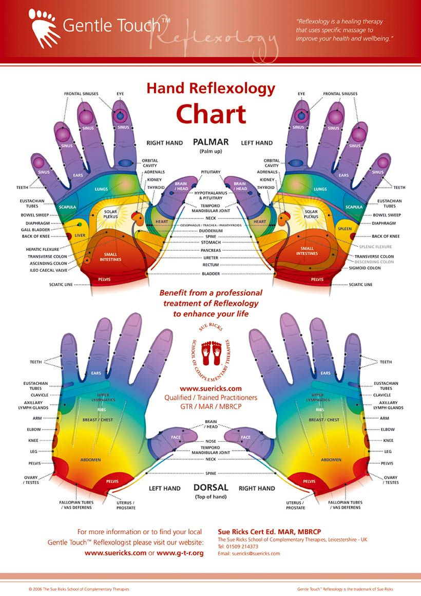 HAND REFLEXOLOGY CHARTS - Tips for recognizing a good ...