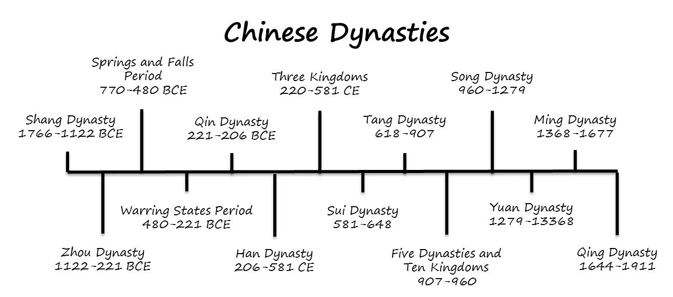 a history of the chin dynasty of china Qin shihuang, the first emperor of china, may not have discovered an  himself  qin shihuang or the first emperor of the qin dynasty at age 38,.